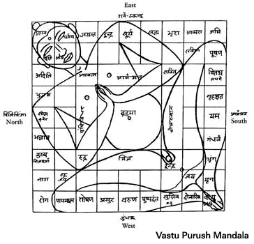 VastuPurushMandala
